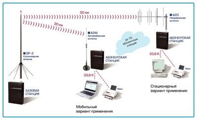 варианты применения, телефонный радиоудлинитель, Witel 300 Data, радиоудлинитеть, радио удлинитель, радуиоудлинитель...
